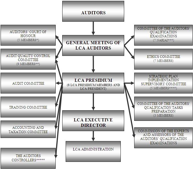 LAR_struktura_EN.jpg